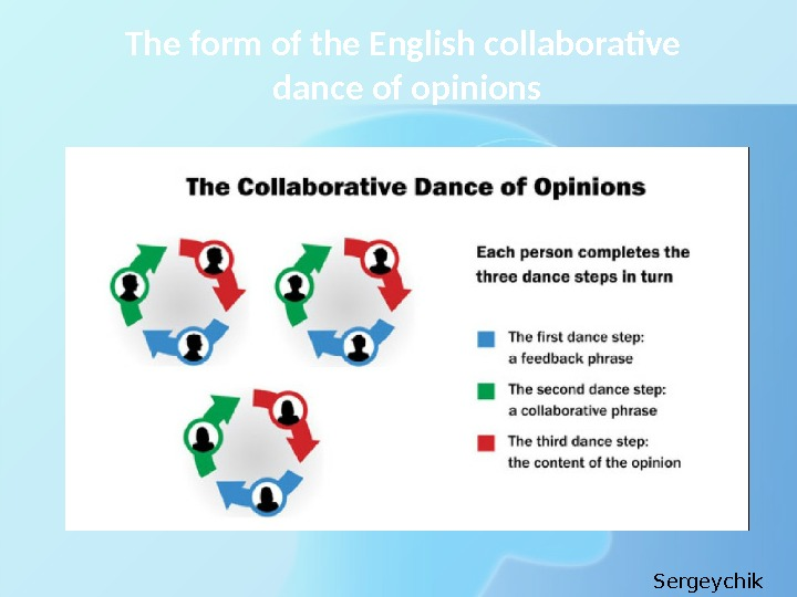 The form of the English collaborative dance of opinions Sergeychik Anna