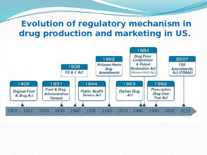 Evolution of regulatory mechanism in drug production and marketing in US.