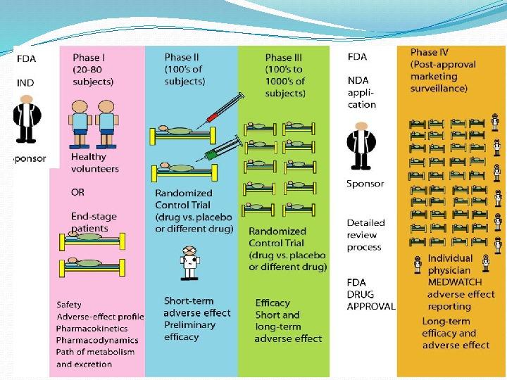 Drug development process I wish