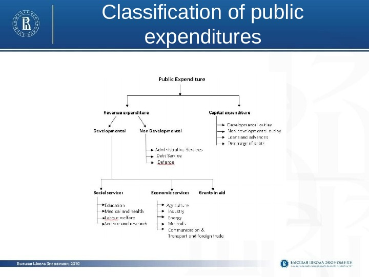 Classification of public expenditures