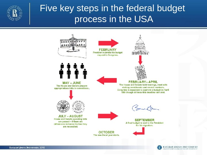 Five key steps in the federal budget process in the USA
