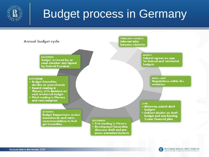 Budget process in Germany