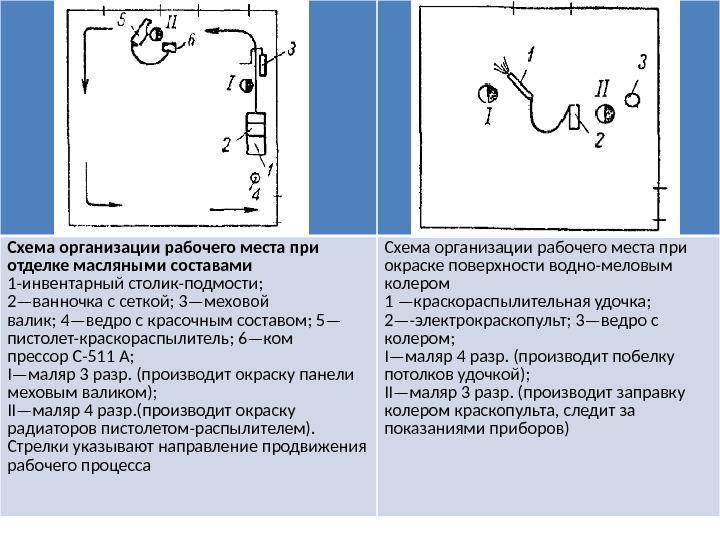 Схема организация рабочего места штукатурных работ