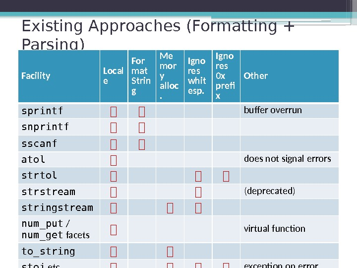 Existing Approaches (Formatting + Parsing) Facility Local e For mat Strin g Me mor