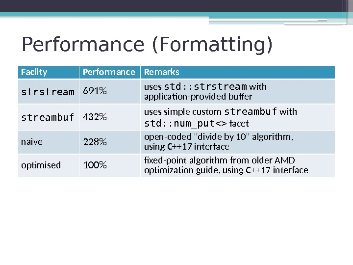 Performance (Formatting) Facilty Performance Remarks strstream 691 uses std: : strstream with application-provided buffer