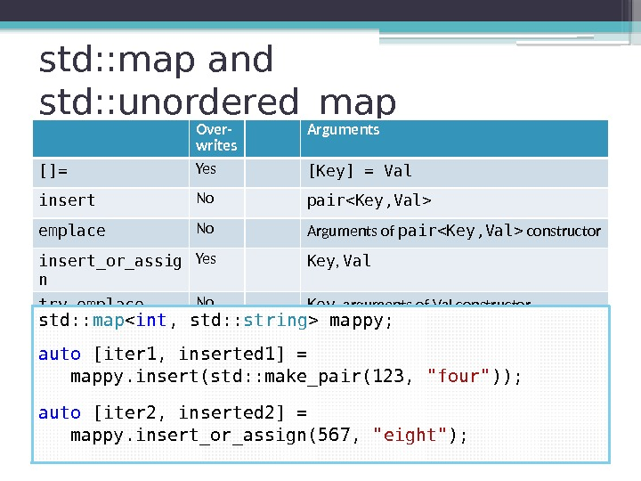 std: : map and std: : unordered_map Over- writes Arguments []= Yes [Key] =