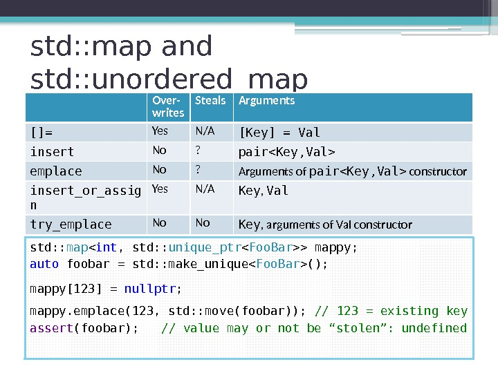 std: : map and std: : unordered_map Over- writes Steals Arguments []= Yes N/A