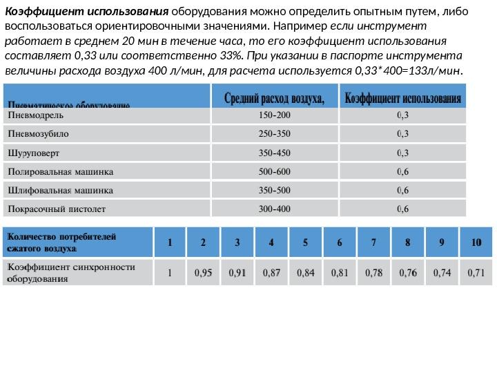 коэффициенты использования основных фондов таблица