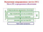 Назначение операционных систем (ОС) Место ОС в программном