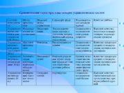 Сравнительная характеристика четырех управленческих систем. Система менеджмен та