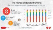 The market of digital advertising За 15 лет