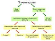 Плазма крови Вода 89 -90 Сухое вещество 10