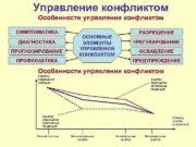 Управление конфликтом Особенности управления конфликтом СИМПТОМАТИКА ДИАГНОСТИКА ПРОГНОЗИРОВАНИЕ