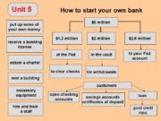 How to start your own bank put up