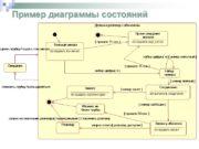 Пример диаграммы состояний Примеры диаграмм деятельности Диаграммы взаимодействий