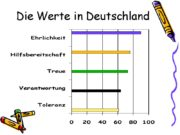 Die Werte in Deutschland Die Werte in unserer