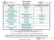 TRIALFINDER Offene Studien Solide Tumore II Hämatologische Erkrankungen