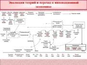 Эволюция теорий и переход к инновационной экономике Этапы