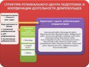 Организация работы территориальных объединений Регионального центра подготовки и