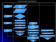 FLOW CHART DEPOSITO Nasabah Teller Aplikasi Deposito Audit Kontrol