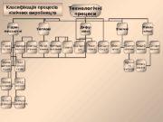 Технологічні процеси Гідро- механічні Теплові Дифу- зійні сушка