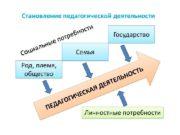 Сократ Конфуций Ян Амос Коменский А. С. Макаренко