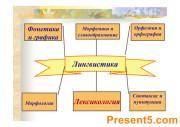 Презентация Лексикология