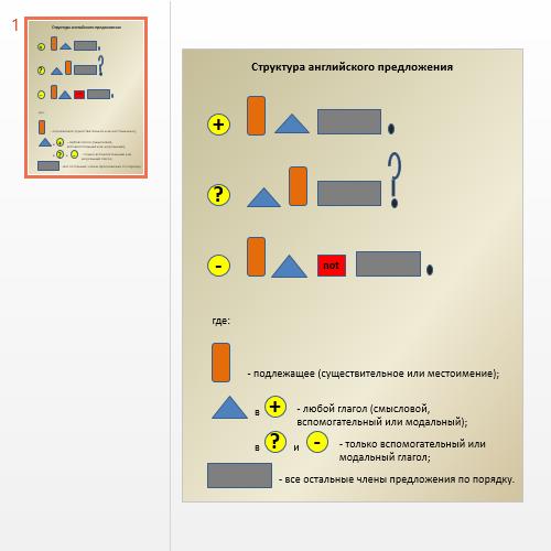 Презентация Структура английского предложения