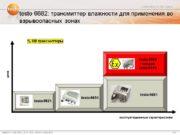 testo 6682: трансмиттер влажности для применения во взрывоопасных