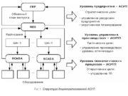 Уровень MES-систем (Manufacturing Execution System – система управления