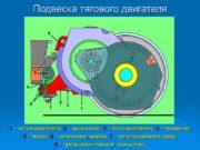 Подвеска тягового двигателя 1 – остов двигателя; 2