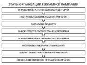 ЭТАПЫ ОРГАНИЗАЦИИ РЕКЛАМНОЙ КАМПАНИИ ОПРЕДЕЛЕНИЕ И АНАЛИЗ ЦЕЛЕВОЙ