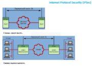 Internet Protocol Security (IPSec) Схема «хост-хост». Схема «шлюз-шлюз».