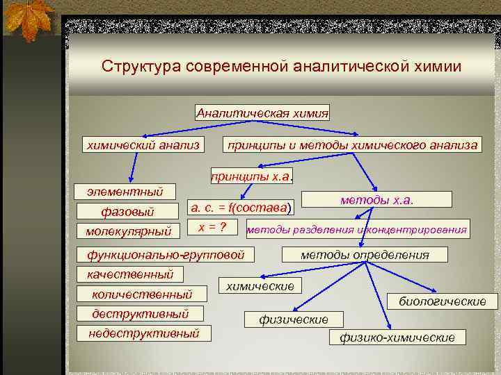 Химия структура современной аналетической химии