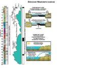 Эвстазия Мирового океана  Типы радиоактивного распада: (А)