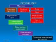 13.12.2017 Абабкова М.Ю. 1 Структура курса Сбыт и