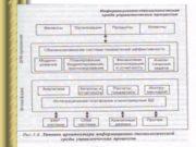 Структура модели систем APS Пример структуры модели APS
