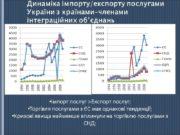 Динаміка імпорту/експорту послугами України з країнами-членами інтеграційних об'єднань