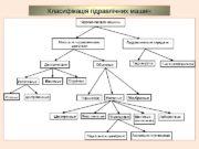 Класифікація гідравлічних машин  НАСОС ИИ Схема горизонтального