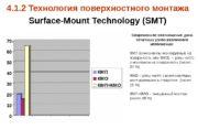 4. 1. 2 Технология поверхностного монтажа  Surface-Mount