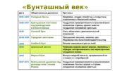 Ухудшение экономического и политического положения России, кризис в
