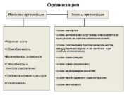 Организация Признаки организации Законы организации закон синергии
