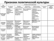 Признаки политической культуры Типы политической культуры Элементы политической