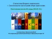 Статистика Второго чемпионата г. Смоленска по настольной «Игре