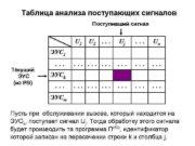 Таблица анализа поступающих сигналов Поступивший сигнал U 2