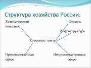 Структура хозяйства России Хозяйственный комплекс Отрасль Инфраструктура Структура