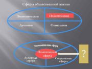 Сферы общественной жизни Экономическая Духовная Политическая Социальная Политическая