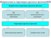 Направления и структура курсового проекта КП Направления характер курсового