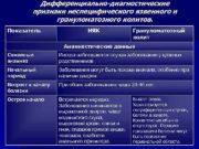 Дифференциально-диагностические признаки неспецифического язвенного и грануломатозного колитов Показатель
