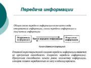 Передача информации Общая схема передачи информации включает в